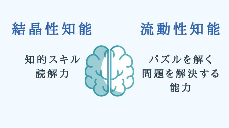 2つの知能